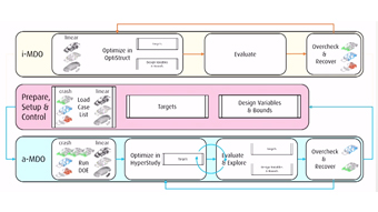 Integration of Optimization into Design with Altair's MDO Offering