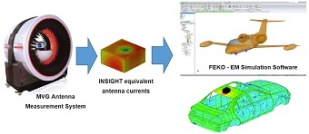 Key Benefits of Combining Measurements with Simulations for Antenna & EMC Applications