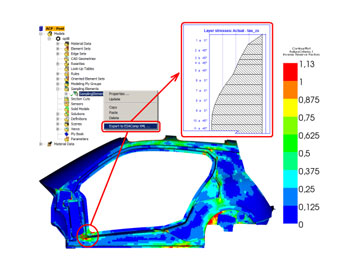 Design Optimization Of A Composite Car Body