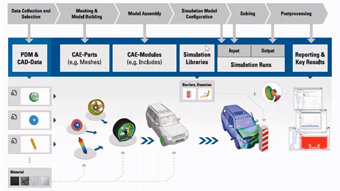 A Modular Simulation Process and Data Management Solution Using HyperWorks, ModelCenter and SimData Manager