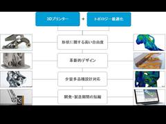 3Dプリンターの能力を最大限に引き出すAltair のトポロジー最適化テクノロジー