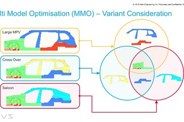 The Increased Importance of BIW & Powertrain Integration in Electric Vehicle Development