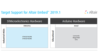 Altair Embed Target Hardware Supported