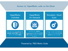 "HyperWorks 13.0【快適なCAE環境を""Simulation Cloud Suite""で】"