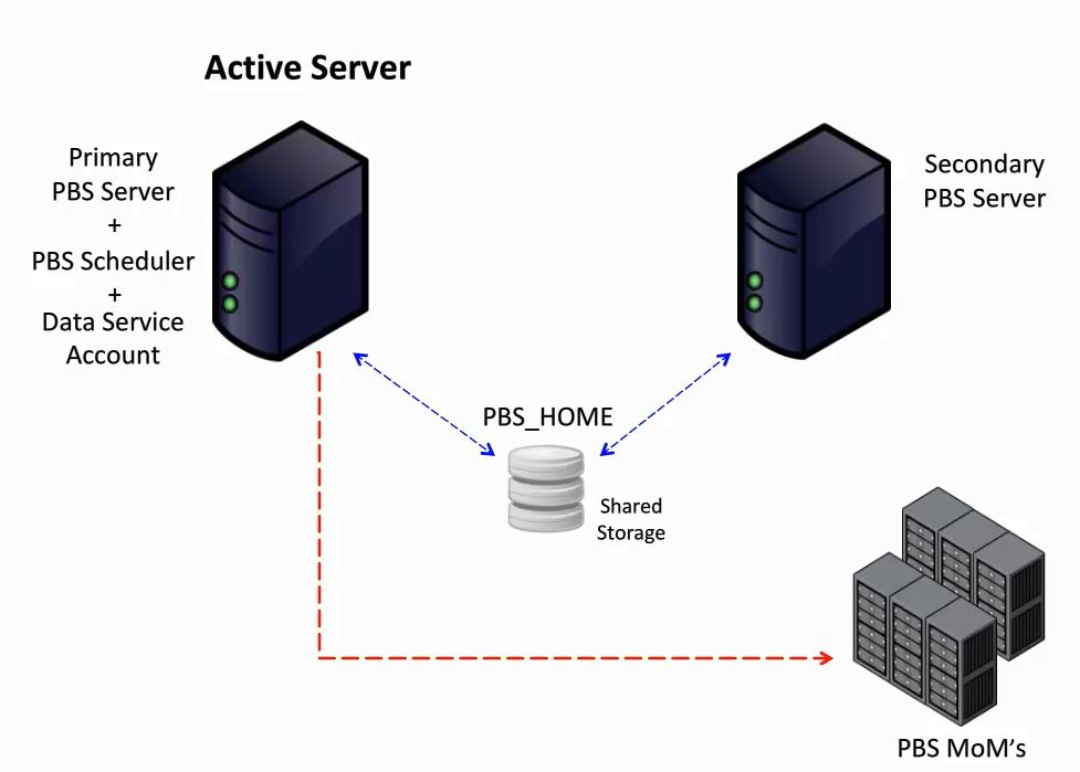How To: Failover Concept Part 1