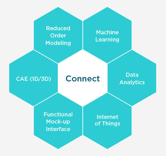 The Altair digital twin integration platform is foundational software to create Systems of Systems models and connecting them to real-world data. Different digital twins are connected through the integration platform that combines: CAE Models, reduced order modeling, Functional Mockup Interface (FMU), Machine Learning, Data Analytics and IoT.