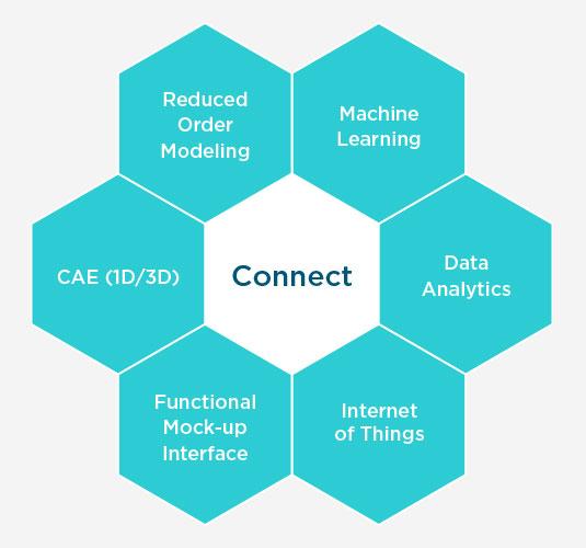 Altair Digital Twin Integration平台是创建系统模型系统并将其连接到现实世界数据的基础软件。不同的数字双胞胎通过集成平台连接,即CAE模型,减少订单建模,功能模型界面(FMU),机器学习,数据分析和物联网。