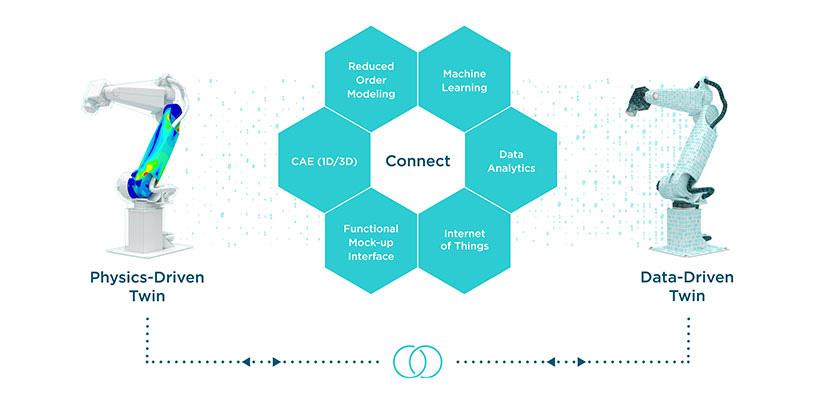 来自物理仿真数据和操作测量数据的不同数字双胞胎通过集成平台组合连接:CAE,减少订单建模,功能模型界面(FMU),机器学习,数据分析和物联网。